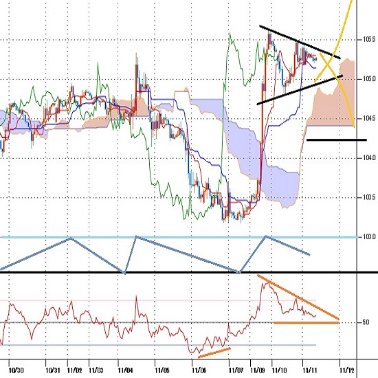 ドル円見通し 9日の急騰一服だが高止まり、ダウとナスダックの明暗、為替市場まちまち(11/11)