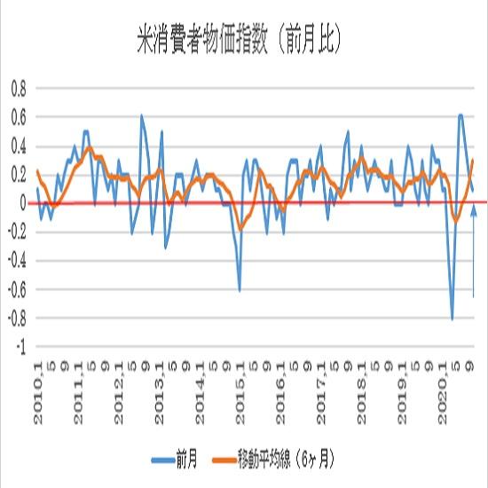 米10月消費者物価指数(CPI)の予想(20/11/11)