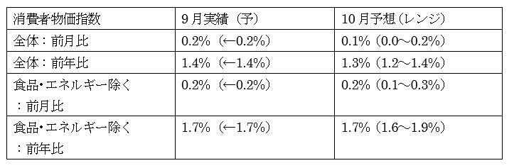 米10月消費者物価指数(CPI)の予想