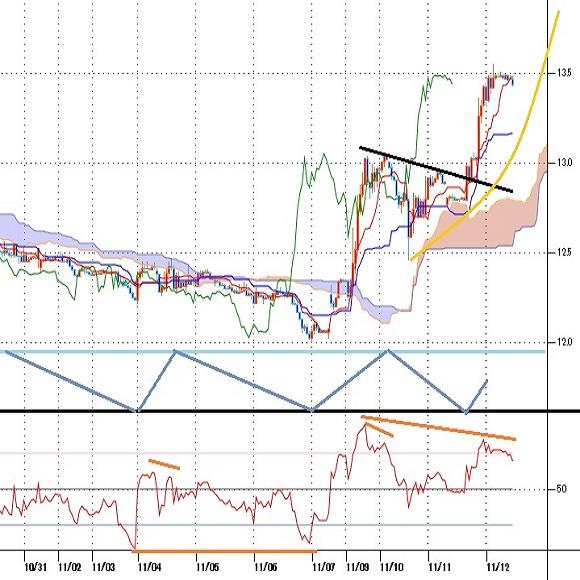 トルコリラ円見通し 中銀総裁と財務相交代をきっかけとした急騰続く