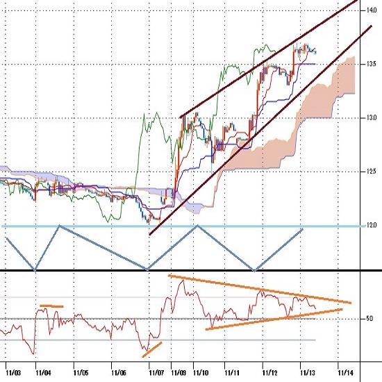 トルコリラ円見通し 週初からの急騰続くが上昇も5日目、週末控えた調整にも注意(20/11/13)
