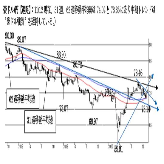 """豪ドル/円、短期は""""豪ドル強気""""を維持。75.00割れで下値リスクが点灯。"""