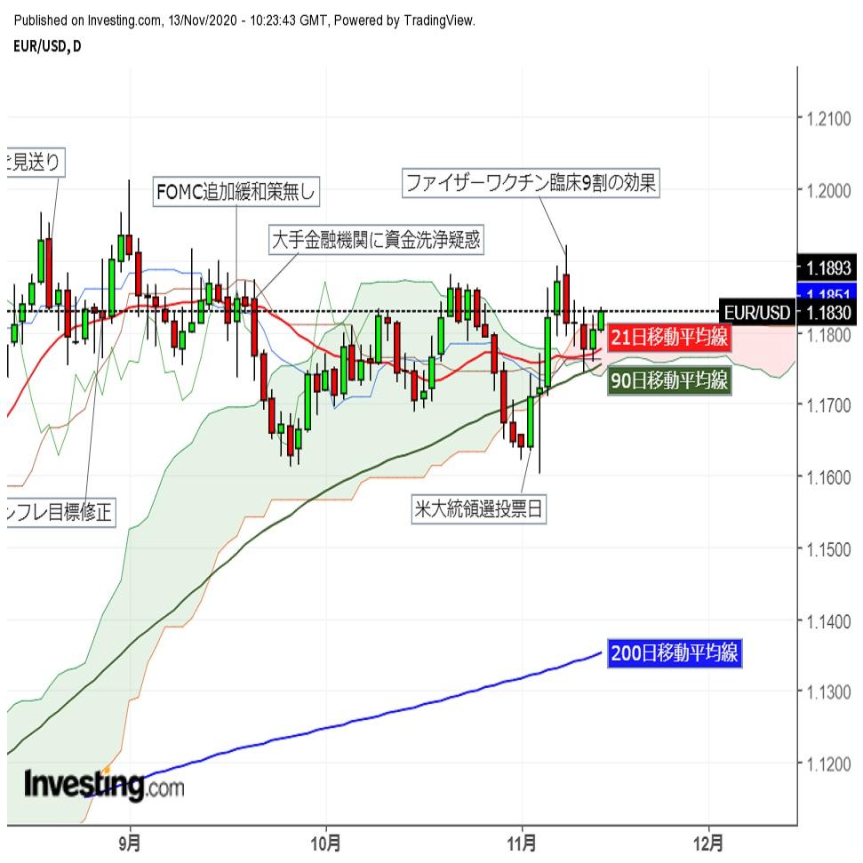 ユーロドル株価堅調で横ばい後に反発(11/13夕)