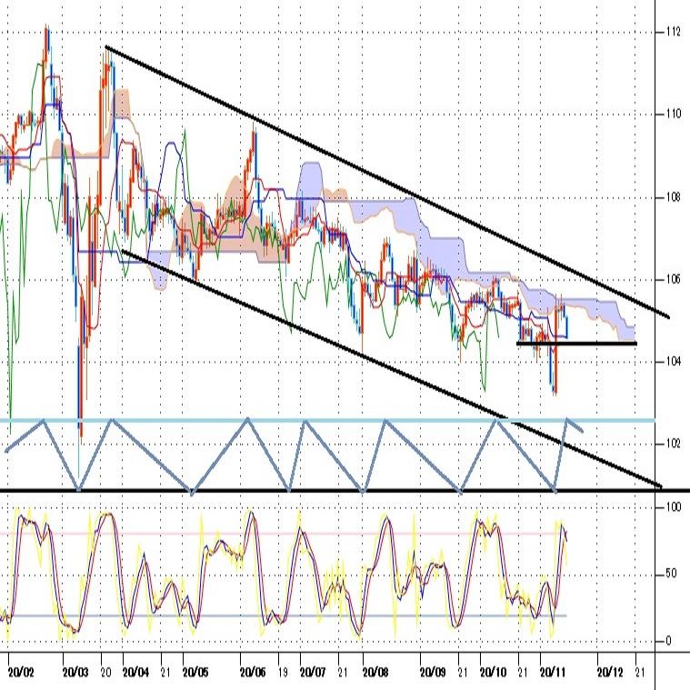 ドル円見通し 再びドル安の流れに入ったか、3月以降の下降チャンネルからは抜け出せず(週報11月第3週)