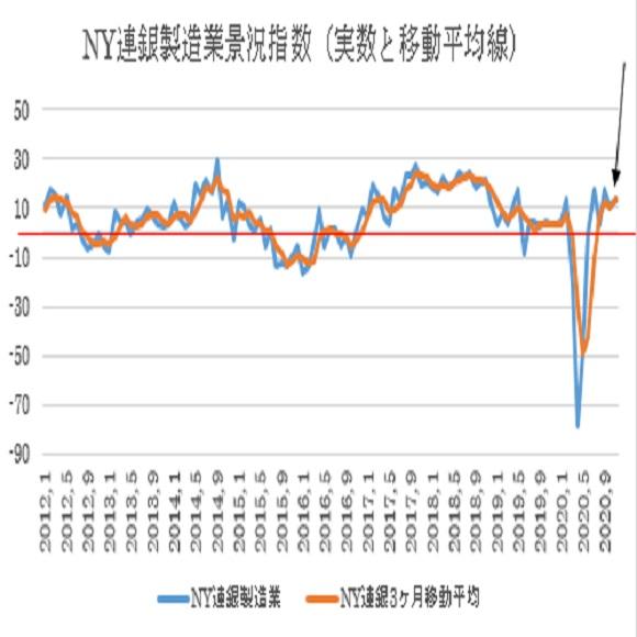 NY連銀製造業景況指数(青)と移動平均(オレンジ)