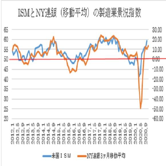 ISM製造業景況指数とNY連銀製造業景況指数の3ヶ月移動平均線