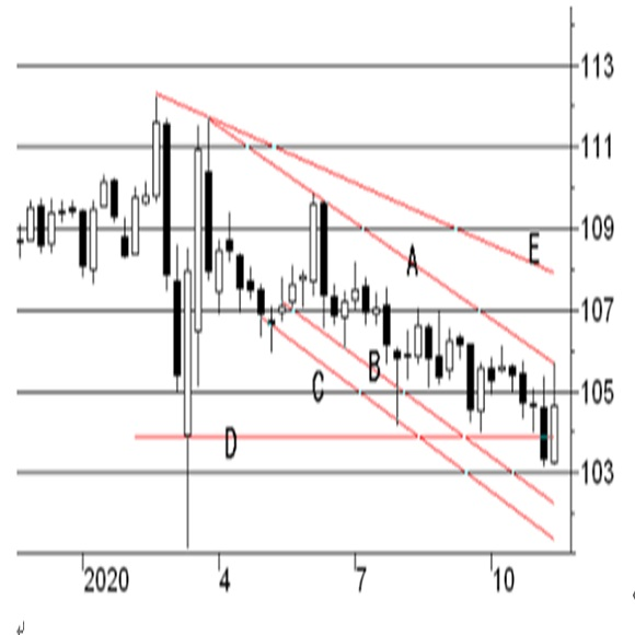 ISM製造業景況指数とNY連銀製造業景況指数の3ヶ月移動平均線 2枚目の画像