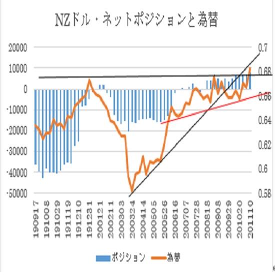 NZ$シカゴポジション(2020年11月10日現在)