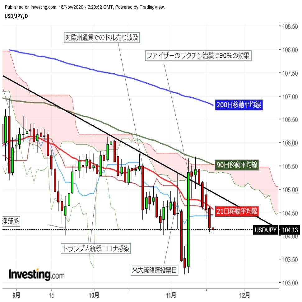 ドル円続落 株反落、米長期金利低下が重石 (11/18午前)