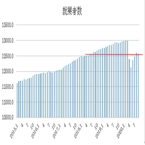 �A総就業者数推移(赤い線:前回9月の数値を高値に引いた線)