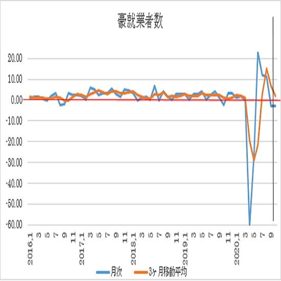 �@前月比ベース(赤い線はゼロ、黒い線より右側は今回予想値)