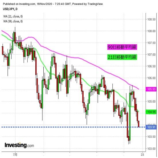 株価にらみ続く、NYダウは調整継続も!?