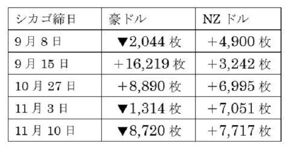 豪州株式・NZ株式及び為替の動き41