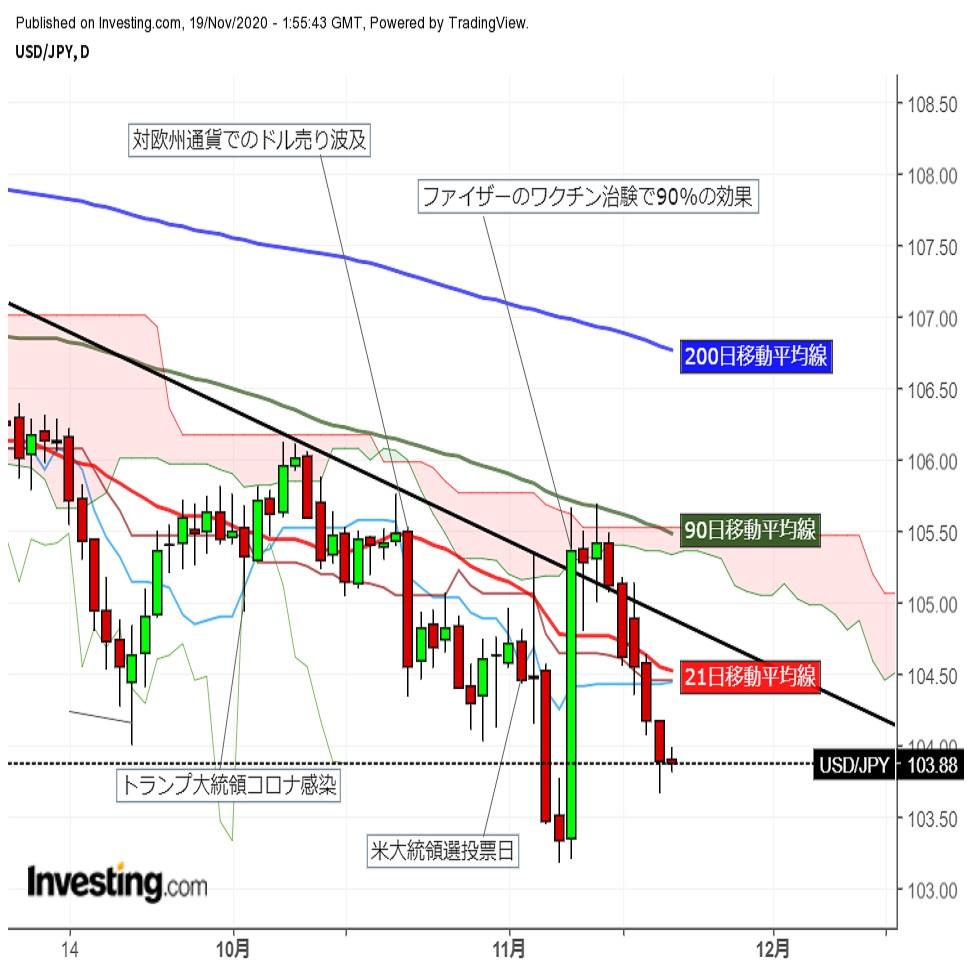 ドル円 株、米金利との相関薄れ103円台後半でのもみ合い