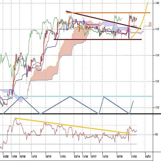 トルコリラ円見通し トルコ中銀の利上げで急伸(20/11/20)