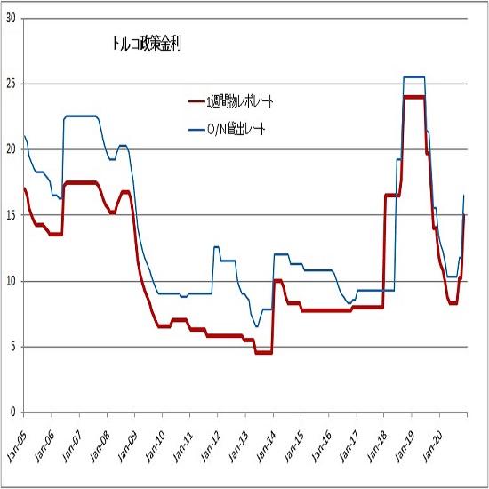 トルコリラ円見通し トルコ中銀の利上げで急伸