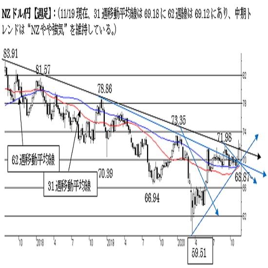 "NZ/円、短期は""NZ強気""を維持。70円割れでトレンドに変化。"