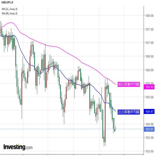 米株など注視しつつ週末調整の動きにも注意