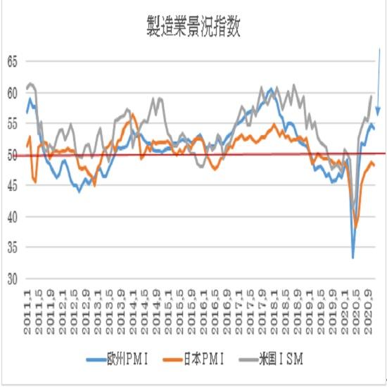 ユーロ製造業PMI指数(青)と米(灰)ISM製造業指数、日本(オレンジ)PMI製造業指数