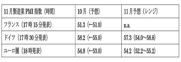 (1)ユーロ圏製造業PMI景況指数