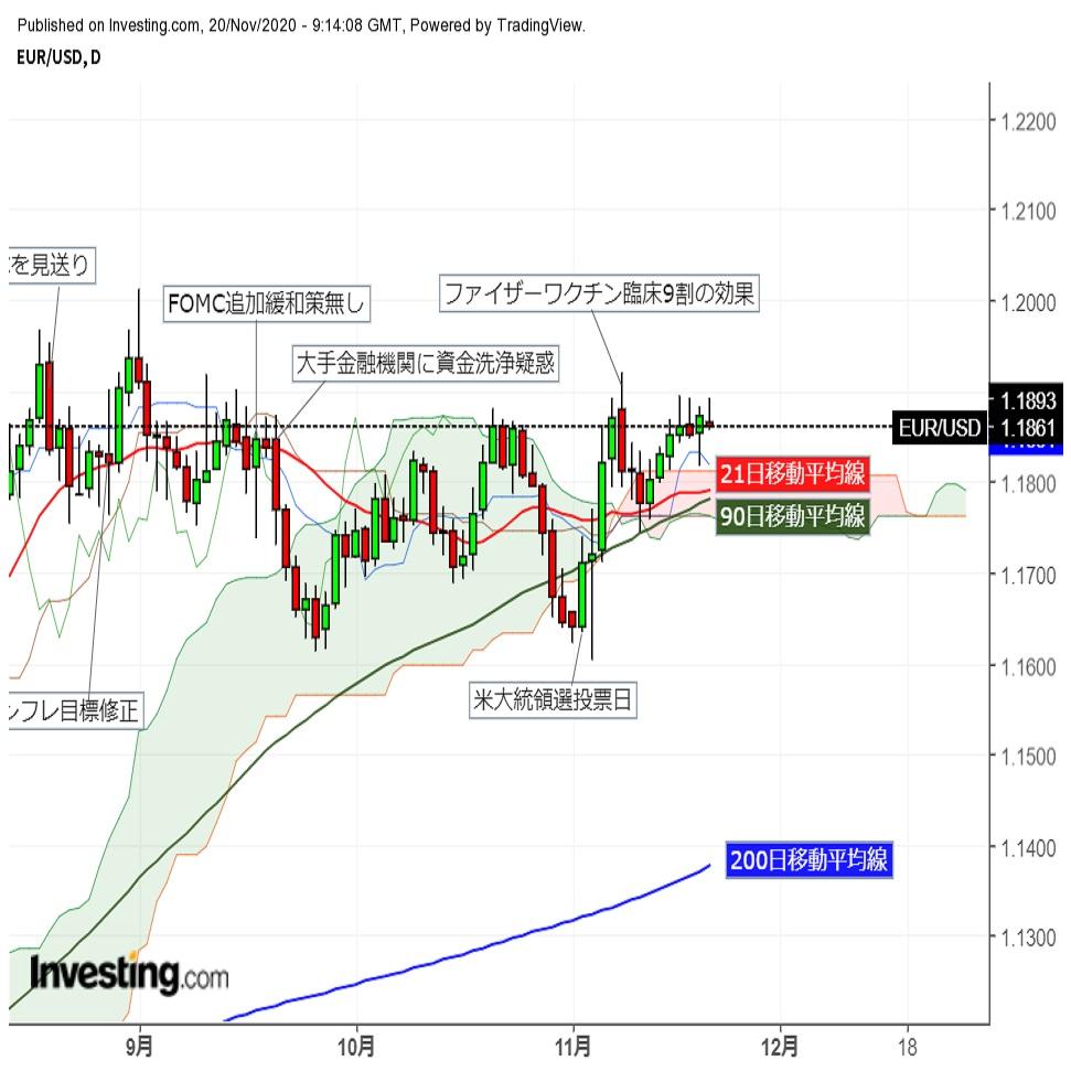 ユーロドル昨日高値まで上昇するも反落