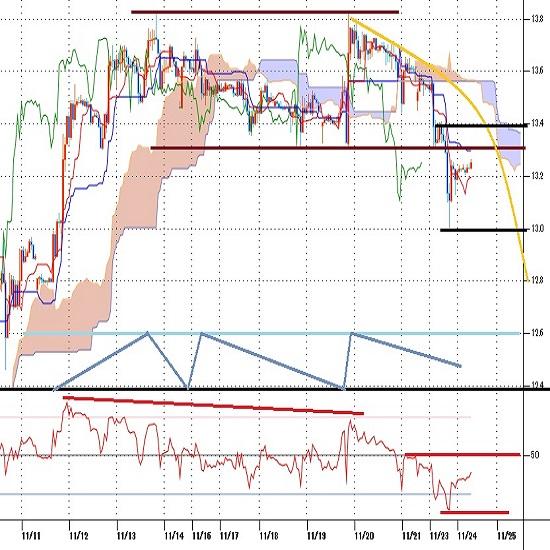 トルコリラ円見通し トルコ中銀の利上げによる上昇幅を解消する反落(20/11/24)