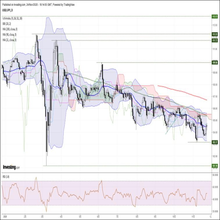 ドル円、堅調な株式市場を横目に底堅い動き。米ダウ平均は3万ドルを突破(11/25朝)
