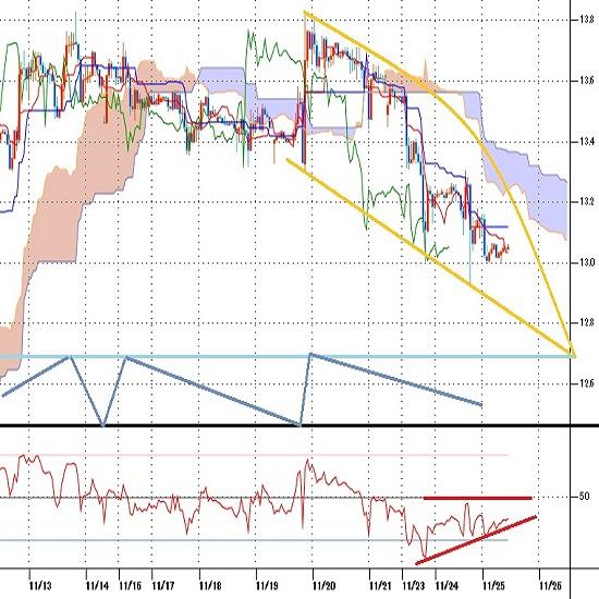 トルコリラ円一時13円を割り込む、トルコ中銀利上げで買い材料一巡、下げ再開か(20/11/25)