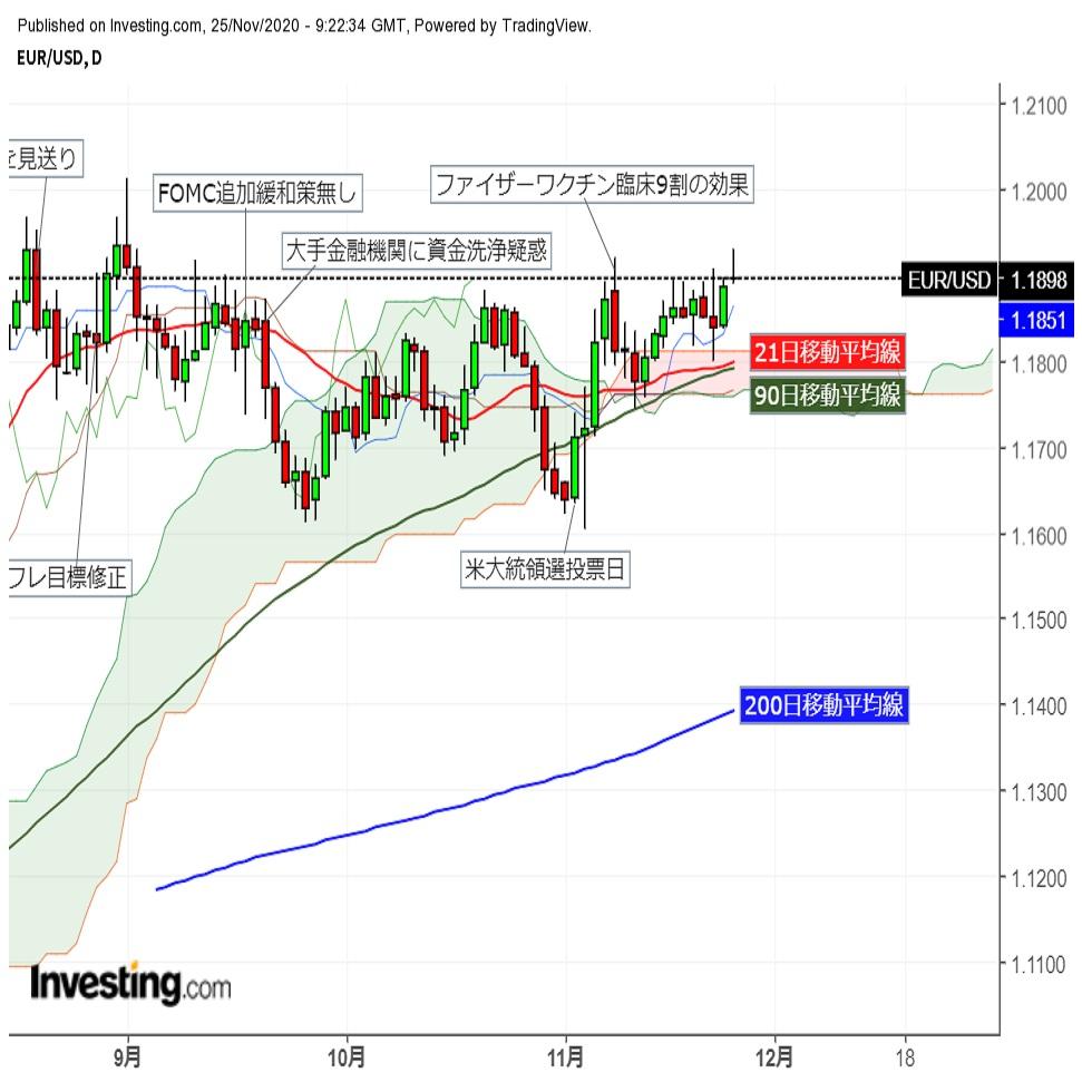 ユーロドル一時直近高値を更新、年初来高値を目指す動きとなるか(11/25夕)