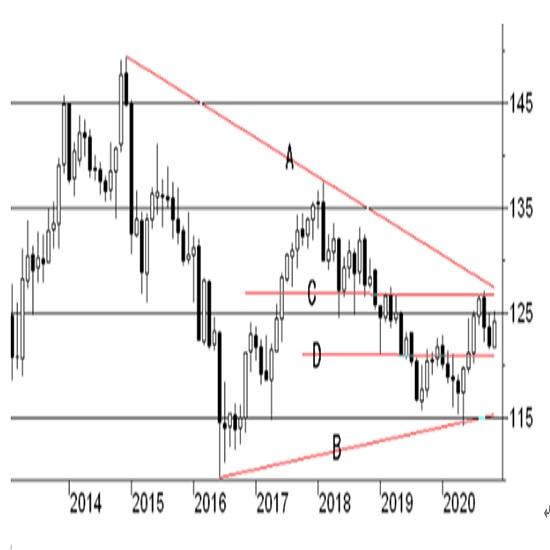 欧州中央銀行(ECB)10月28・29日付金融会合に関する記者発表(20/11/27)
