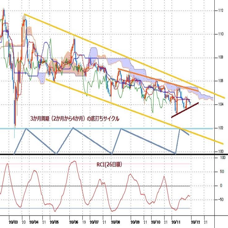 ドル指数の下落にみられるドル安感の継続、ドル円も徐々に安値更新を目指すか(週報11月第5週)