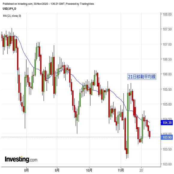 ドルの下値リスクやや拡大か、続落に要注意