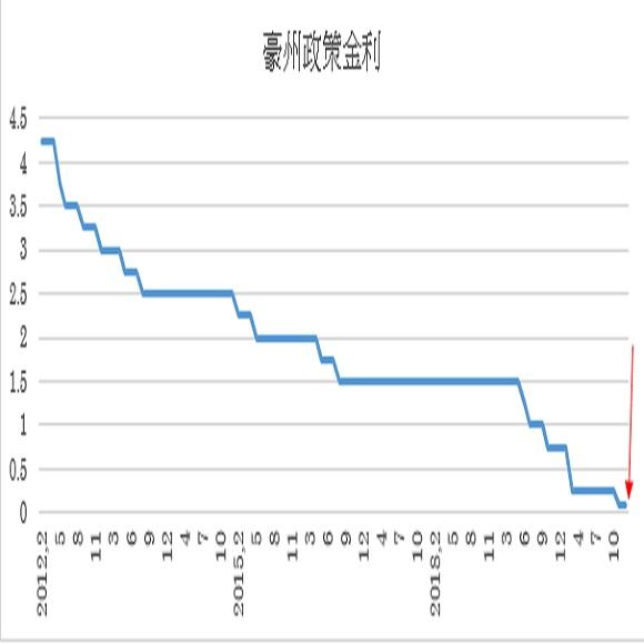 豪州政策金利(キャッシュ・レート・ターゲット)の予想(2020/11/30)