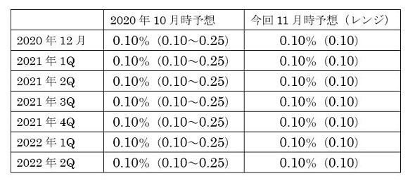 豪州政策金利(キャッシュ・レート・ターゲット)