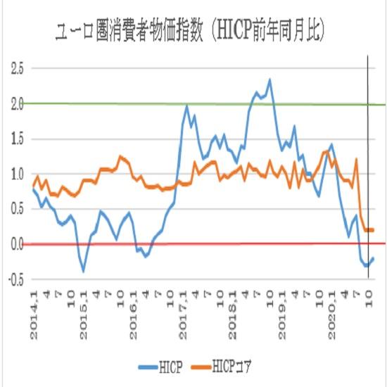 ユーロ圏11月消費者物価指数(HICP)の予想(20/12/1)
