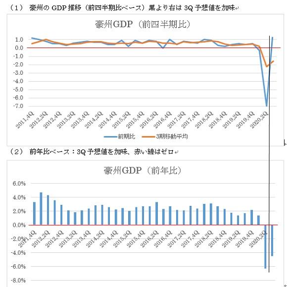 オーストラリアの第3四半期GDPの予想(20/12/1)