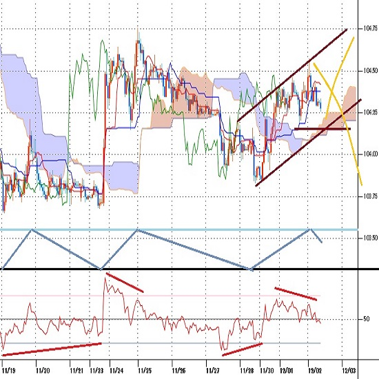 ドル円見通し クロス円の円安と米長期債利回り上昇で深夜へ上昇(20/12/2)