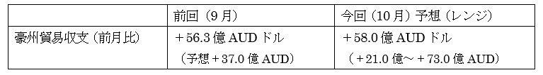 オーストラリアの10月貿易収支の予想