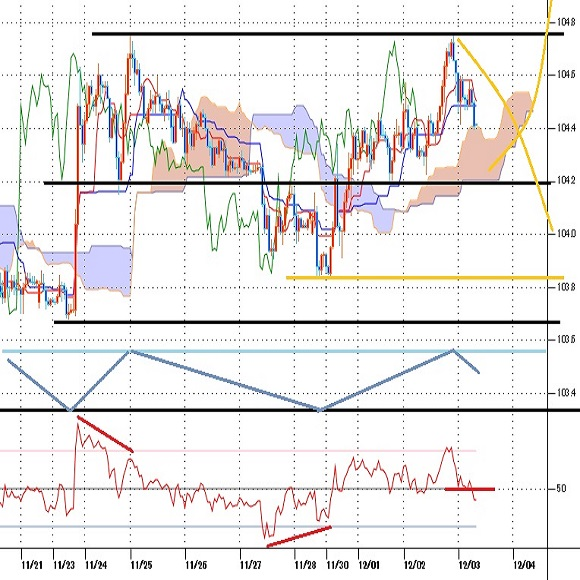 ドル円見通し ドル全面安が続き、ドル円は11月24日高値に迫るもダブルトップ気配(20/12/3)