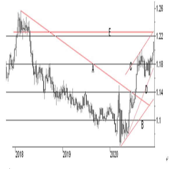 米FRB地区連銀経済報告(ベージュブック)(2020/12/2公表)