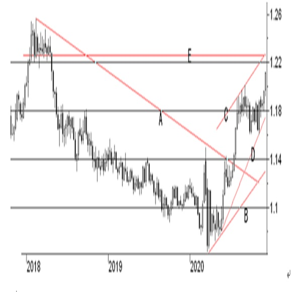 米FRB地区連銀経済報告(ベージュブック)