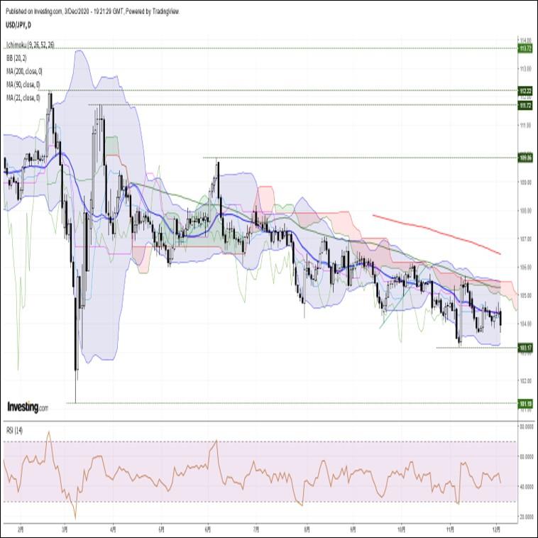 ドル円、一時2週間ぶり安値圏へ続落。ユーロは年初来高値を大幅更新(12/4朝)