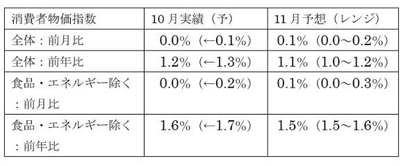 米11月消費者物価指数(CPI)予想