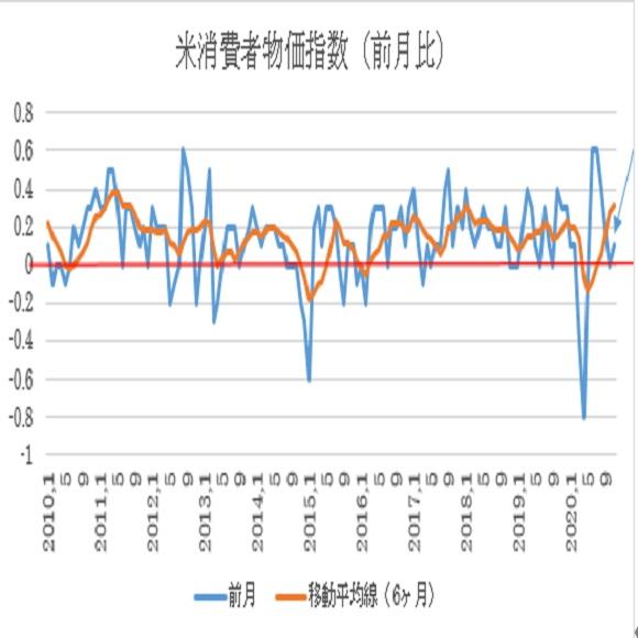 (1)米国消費者物価指数(CPI)前月比ベース推移