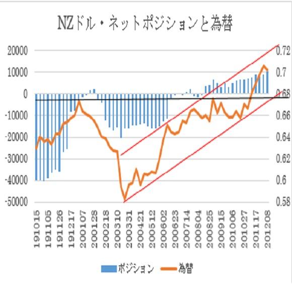 NZ$シカゴポジション(2020年12月8日現在)