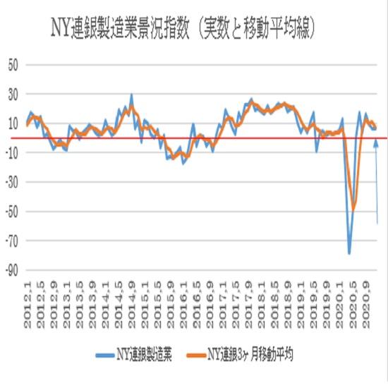 12月NY連銀製造業景況指数の予想(20/12/15)