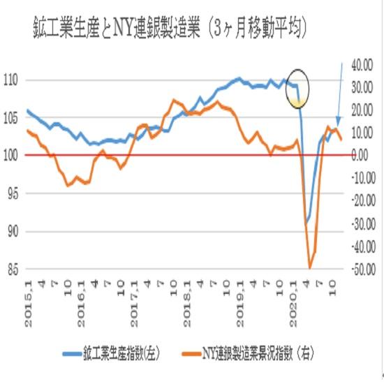 米11月鉱工業生産指数の予想(20/12/15)