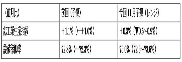 米11月鉱工業生産指数の予想