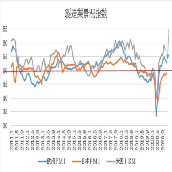 ユーロ圏・米国の12月PMI景況指数速報値の予想