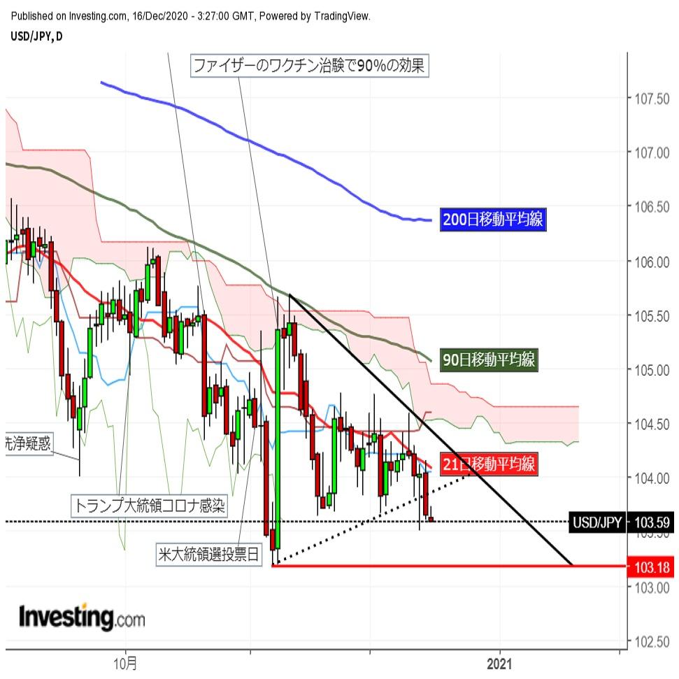 ドル円 FOMC控え安値圏で動きを止める (12/16午前)